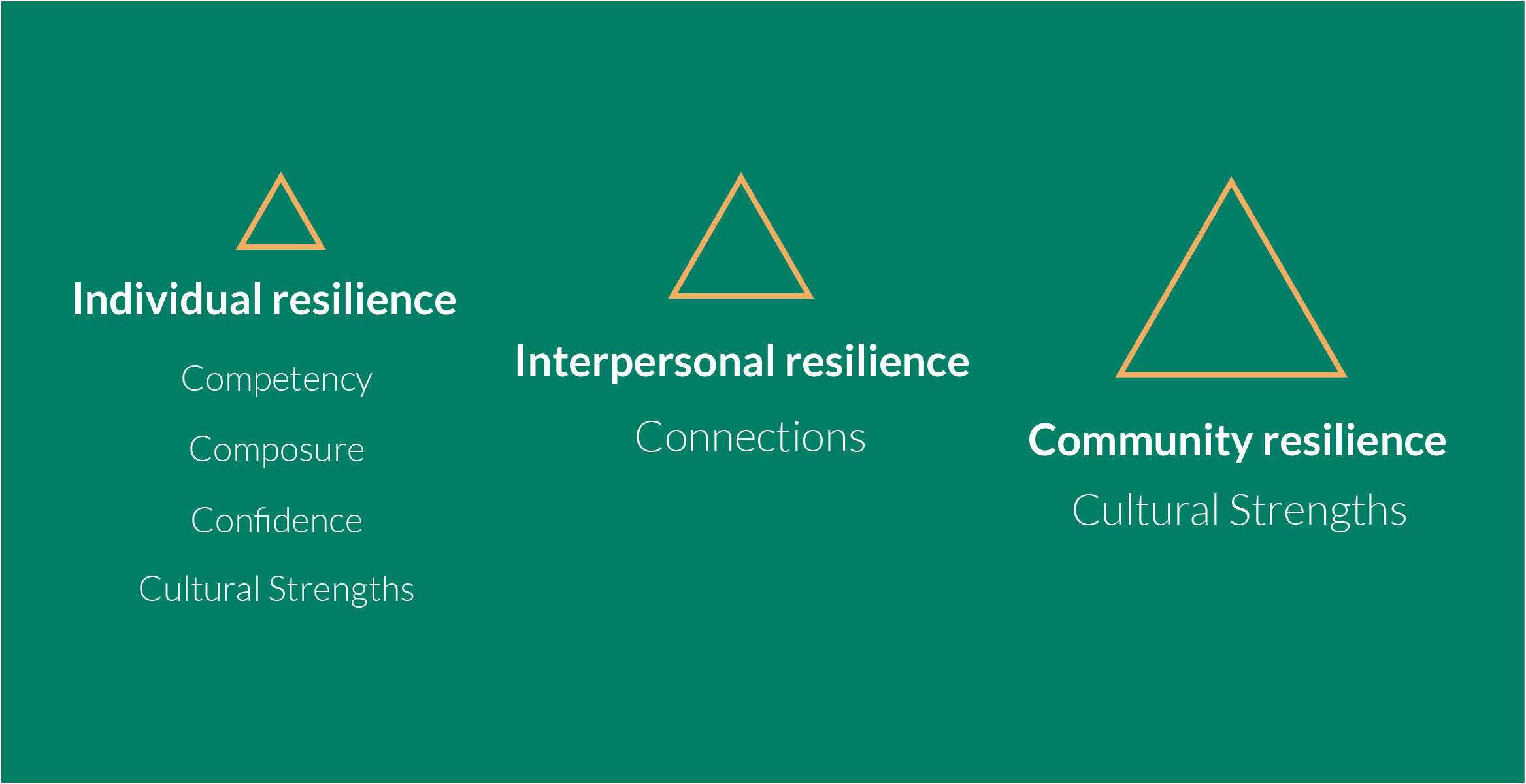 Three tiers of resilience